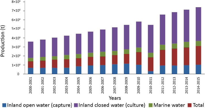 Fisheries resources of Bangladesh: Present status and future