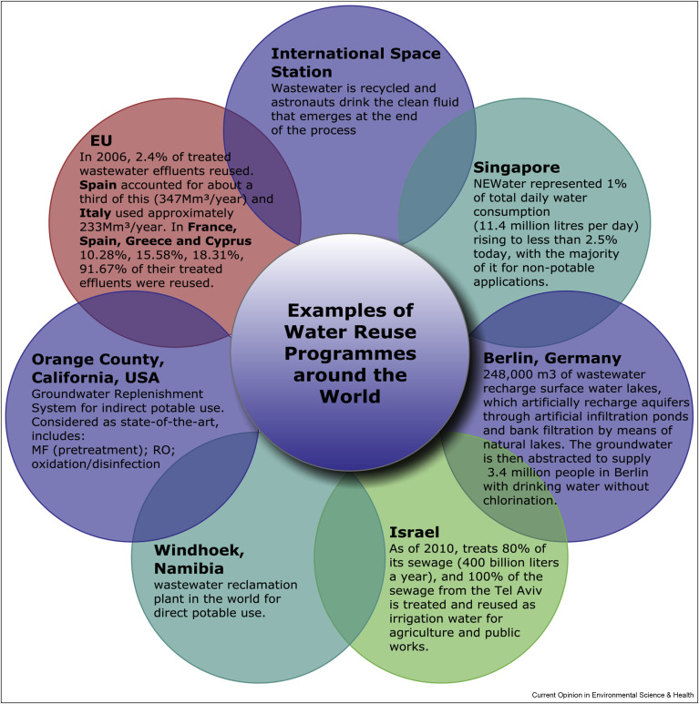 Water reuse from a circular economy perspective and potential risks