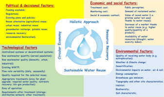 Feasibility, sustainability and circular economy concepts in water