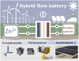 Review of zinc-based hybrid flow batteries: From