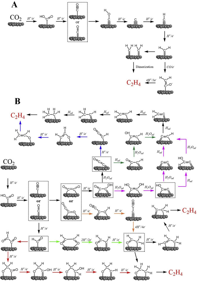 Electrochemical CO2 Reduction To C2 Species Heterogeneous