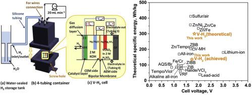 High-voltage pH differential vanadium-hydrogen flow battery
