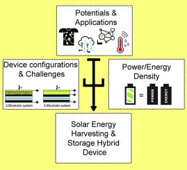 Hybrid solar energy harvesting and storage devices: The
