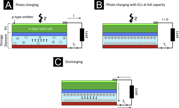 Hybrid solar energy harvesting and storage devices: The promises and