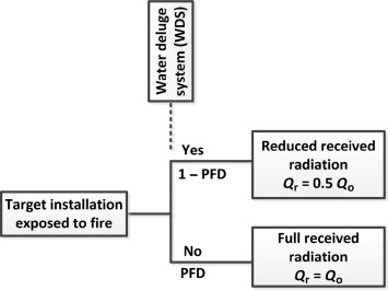 Active Fire Protection An Overview Sciencedirect Topics
