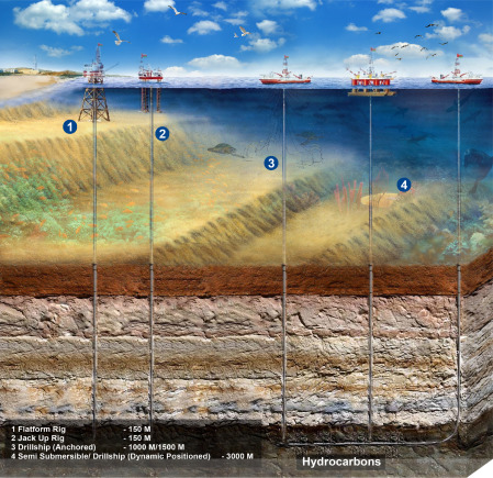 Safety During Offshore Drilling Operation - ScienceDirect