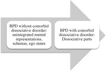 Complex trauma, dissociation and Borderline Personality