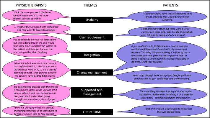 Integrating self-management support for knee injuries into routine