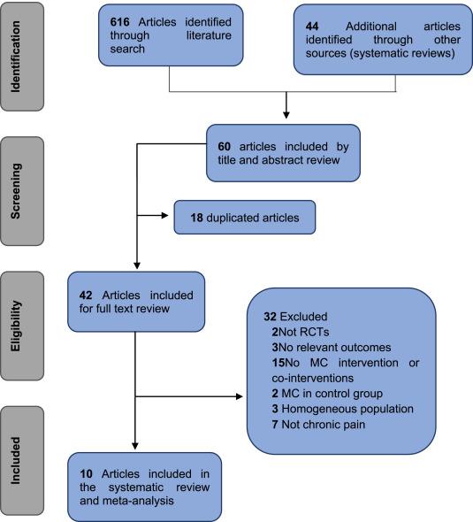Motor control using cranio-cervical flexion exercises versus