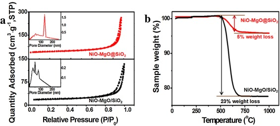 Nio Mgo Nanoparticles Confined Inside Sio2 Frameworks To Achieve