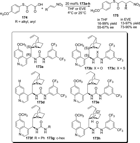 Applications of biological urea-based catalysts in chemical