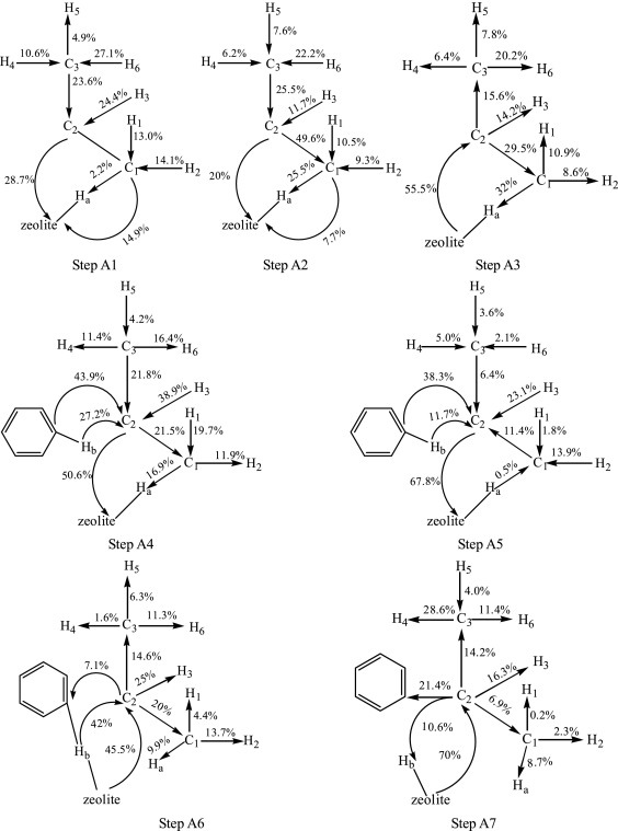 Insight Into The Reaction Mechanism And Charge Transfer Analysis For