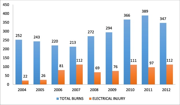 A review of electrical burns admitted in a Philippine Tertiary