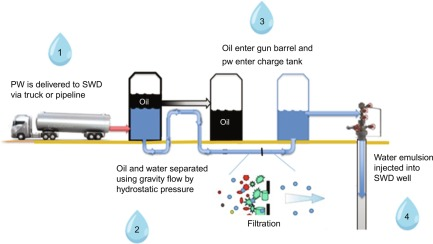 Unconventional Oil And Gas Production Waste Management And The Water Cycle Sciencedirect