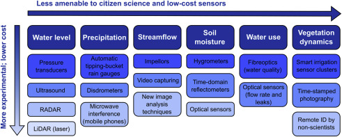 Citizen Science and Low-Cost Sensors for Integrated Water