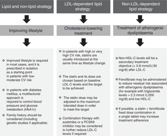dislipidemia aterogénica en diabetes