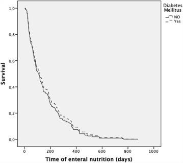 pautas de aagbi diagnóstico de diabetes