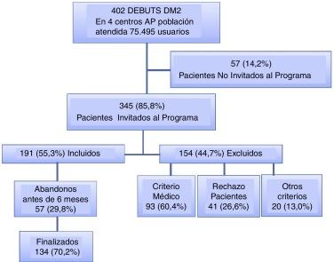 diabetes tipo 2 estadísticas uk