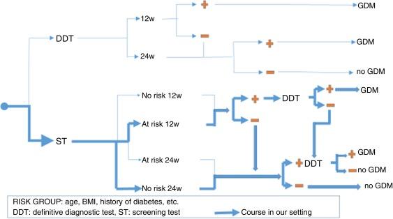 diabetes en el embarazo icd 9