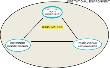 new institutionalism political science