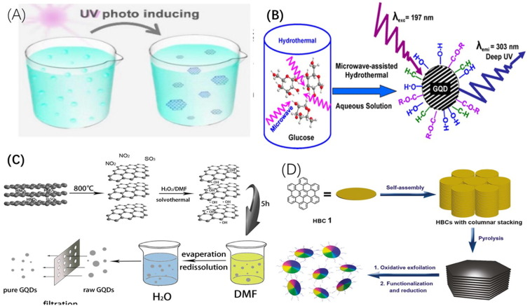 Graphene Quantum Dots In Biomedical Applications Recent Advances