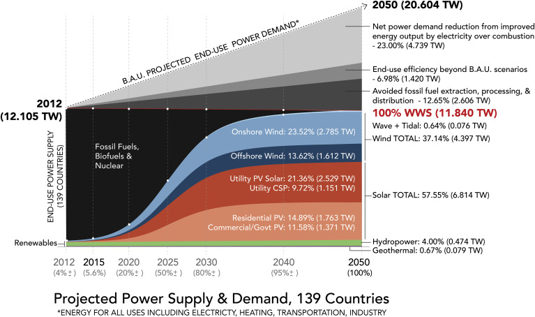Time-Dependent Changes in 139-Country-Summed, Annually Averaged End-Use Power…