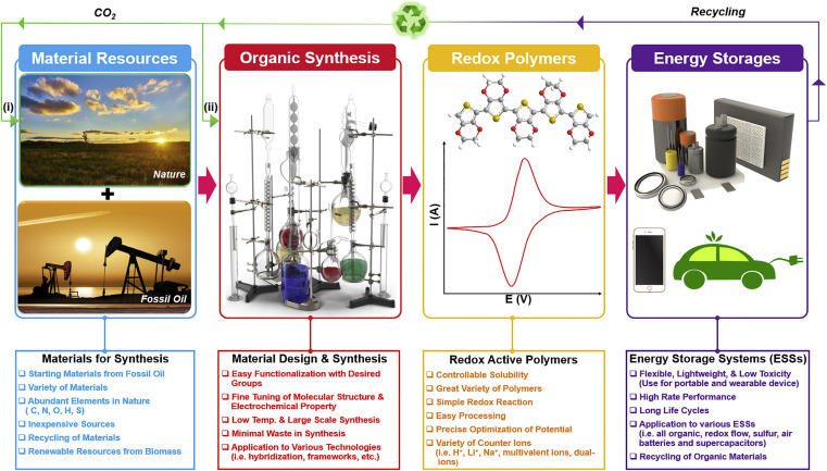 Redox-Active Polymers for Energy Storage Nanoarchitectonics