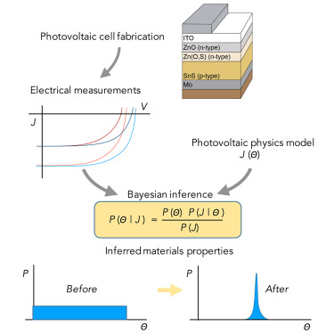 Rapid Photovoltaic Device Characterization through Bayesian