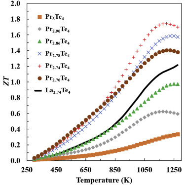 Praseodymium Telluride: A High-Temperature, High-ZT