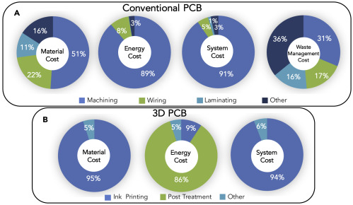 Sustainable Additive Manufacturing of Printed Circuit Boards