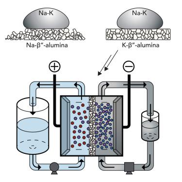 High-Voltage, Room-Temperature Liquid Metal Flow Battery