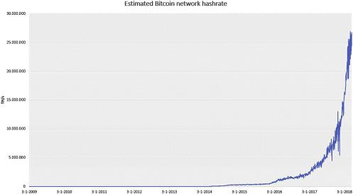 Bitcoin's Growing Energy Problem - ScienceDirect