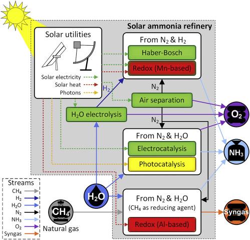 Solar Energy Phase Transfer Catalysis Transport Processes