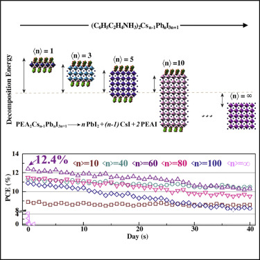Reduced-Dimensional α-CsPbX3 Perovskites for Efficient and