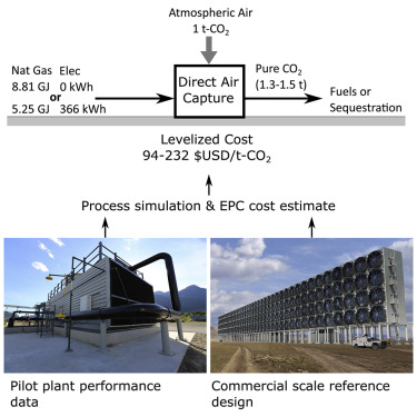 A Process for Capturing CO2 from the Atmosphere - ScienceDirect