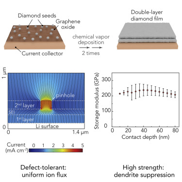 An Ultrastrong Double-Layer Nanodiamond Interface for Stable