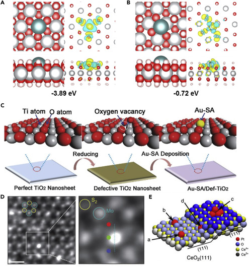 Single-Atom Catalysts: Synthetic Strategies and Electrochemical