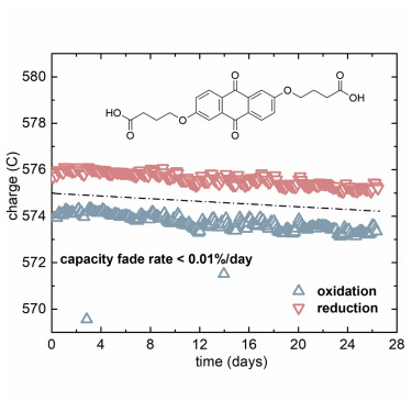 Alkaline Quinone Flow Battery with Long Lifetime at pH 12