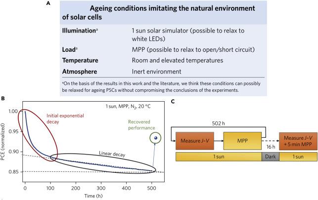 Progress toward Stable Lead Halide Perovskite Solar Cells