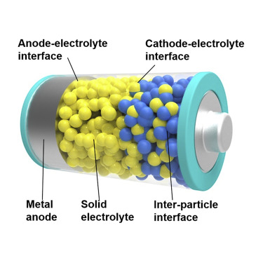 Interfaces in Solid-State Lithium Batteries - ScienceDirect
