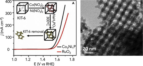 Phosphorus based mesoporous materials for energy storage and download high res image 347kb ccuart Gallery