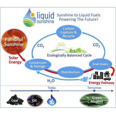 Powering the Future with Liquid Sunshine - ScienceDirect