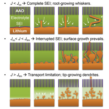 Interactions between Lithium Growths and Nanoporous Ceramic