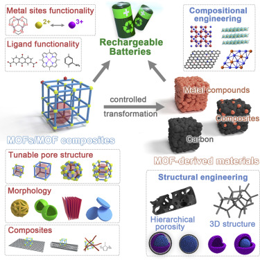 Metal-Organic Frameworks for Batteries - ScienceDirect