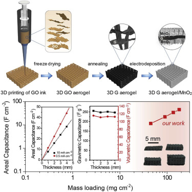 Efficient 3D Printed Pseudocapacitive Electrodes with