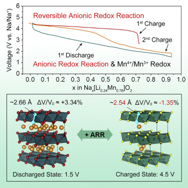Capacity And Cathode High Redox Induced Strain Low Anionic Reaction 0OywNvm8n