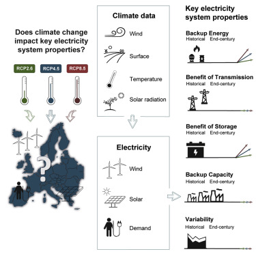 21st Century Climate Change Impacts on Key Properties of a