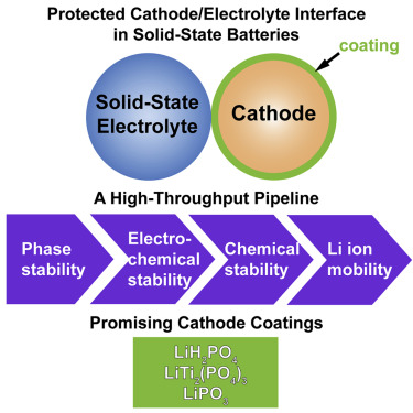 66428d23d9a Computational Screening of Cathode Coatings for Solid-State ...