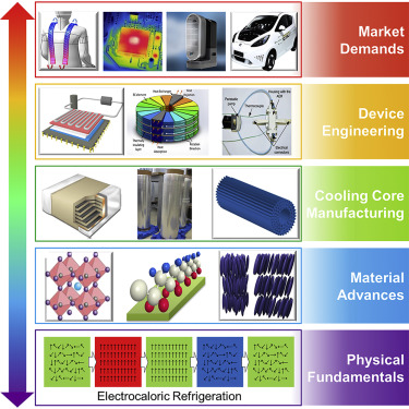 Electrocaloric Cooling Materials And Devices For Zero Global