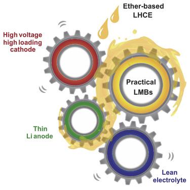 Enabling High-Voltage Lithium-Metal Batteries under